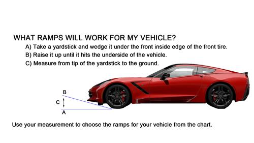 Yardstick Test